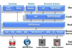 Build ADF Applications using Oracle Fusion Middleware