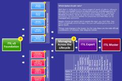 itil v3 intermediate training bangalore-SkillMetrix