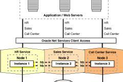 Oracle 11gR2 RAC and Grid Infrastructure