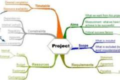 Academic Project Report Workshop