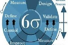 Lean Six Sigma Training & Project Implementation