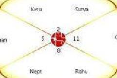 Vedic astrology class