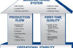 Lean Manufacturing In Depth.