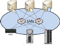 SAN STORAGE TRAINING - For Freshers and Experienced - 9845019574