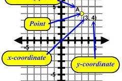BECOME AN EXPERT IN COORDINATE GEOMATRY