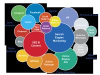 Digital Marketing & SMO Training