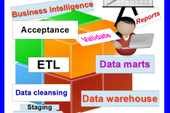 ETL/BI [Data warehouse] Testing course