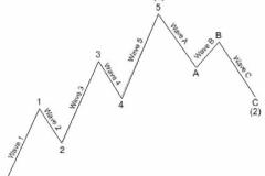 Technical Analysis of Stock Market Training