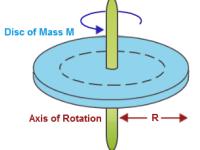 Rotational Mechanics