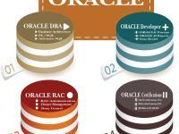 Oracle DBA Certification Training