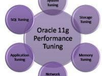 Oracle Performance Tuning