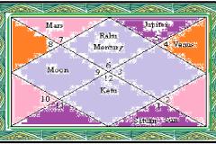 Astrology Beginner