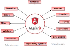 Learn Angularjs Ninja Course with Continued Learning