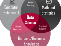 Data science and Machine learning using Python/R