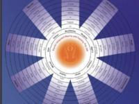 Psychic Reading Workshop with Angel Board