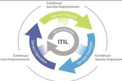 ITIL V3 Foundation Training