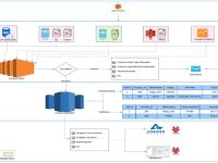Big Data using Apache Spark with Scala & AWS