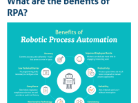 RPA in Uipath Bp and Automation Anywhere