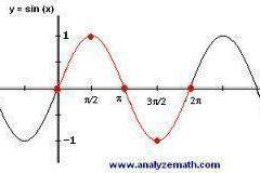 Graphs & Functions in Mathematics