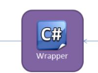 Selenium With CSharp(C#)
