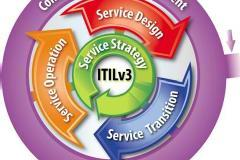 ITIL® Foundation - 2 Credits to ITSM Diploma, 18 CPE points