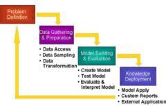 Data Mining course using Weka Tool