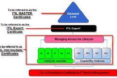 ITIL Intermediate Training in bangalore