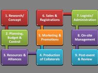 HR Generalist Practical Training in Delhi