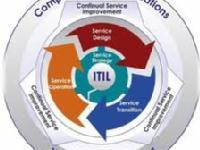 ITIL Certification Training with 100% Passing Warranty at India,Bangalore-SkillMetrix