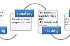 LEARN English LANGUAGE (Writing & Speaking)