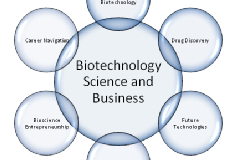 Future aspects and Career In Biotechnology
