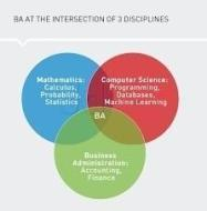 Business Analytics Training Using SAS photo