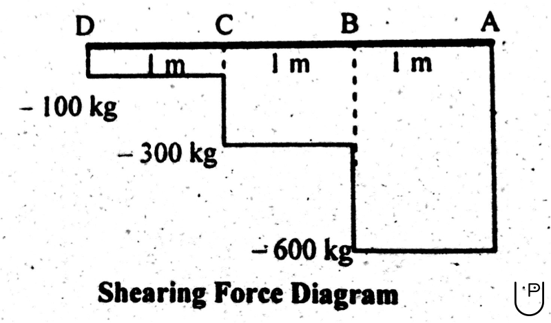 shear force diagram  sfd   u0026 bending moment diagram  bmd  for cantilever