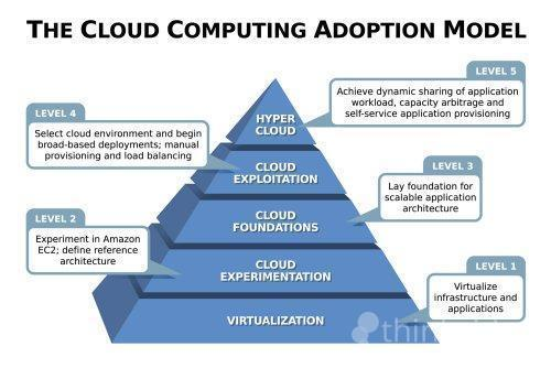 effective use of cloud computing in Cloud computing and e-commerce are both widely used because of their cost effectiveness the cloud computing allows organizations to conduct business without having to develop and maintain it infrastructure.