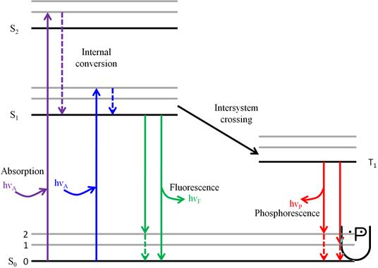 Upsc chemistry jablonski diagram ccuart Images