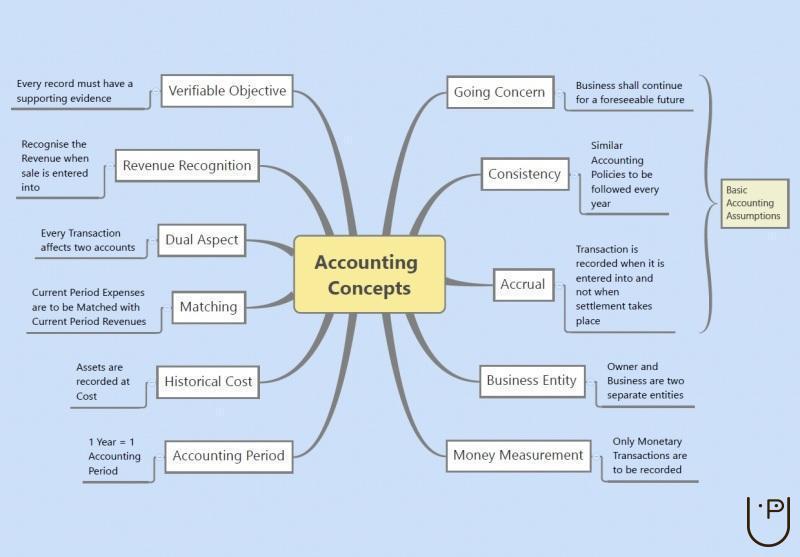 Accounting Concepts Gurukul Kendra