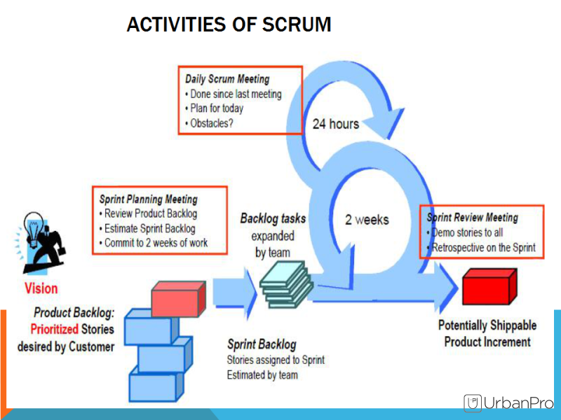 dst systems scores with scrum and The other adjustments dst was able to make to use scrum more effectively in its software projects were by setting up a project evaluation team to identify the right development environment.