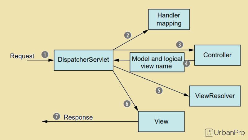 learning spring framework java pdf
