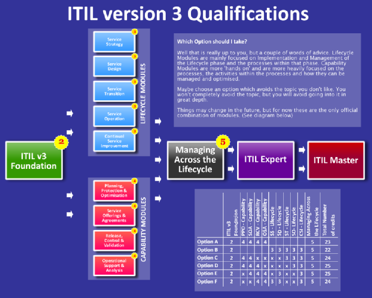 Itil V3 Certification Training At Bangalore India With 100 Passing