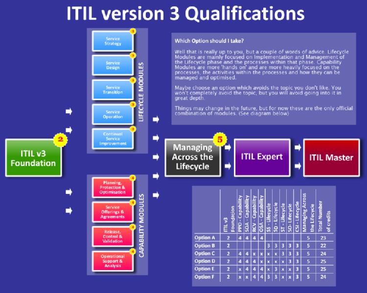 Itil V3 Foundation Exam Cost Itil Foundation Certification Itil