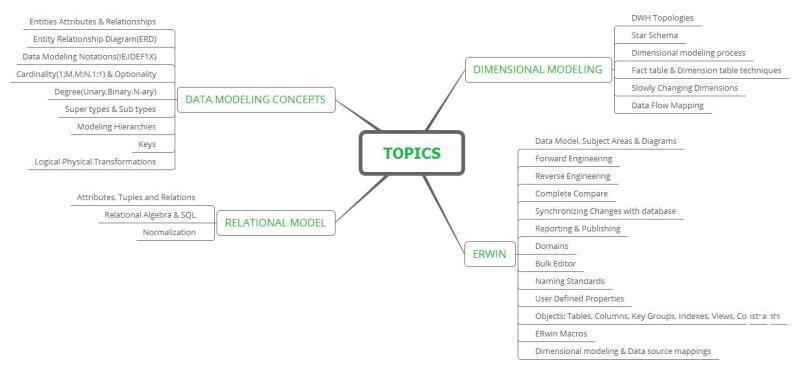 Harry home tutor in gachibowli hyderabad for data modeling documents ccuart Images