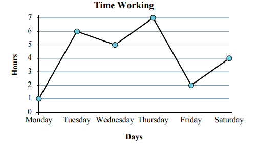 free printable cbse class  maths data handling worksheetsurbanprocom the graph below shows the hours sarah worked each day of the week on which  day sarah worked the most