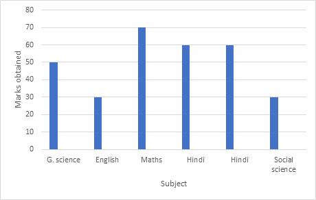 Free Printable CBSE Class 7 Maths Data handling Worksheets