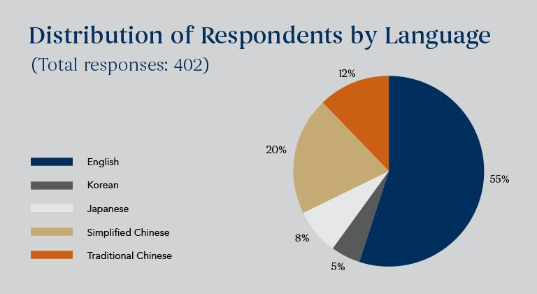 distribution of respondents