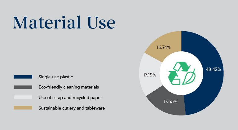 Material-Use_Sustainability-Results1