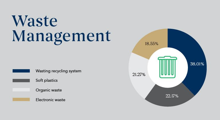 Waste-management_Sustainability-Results1