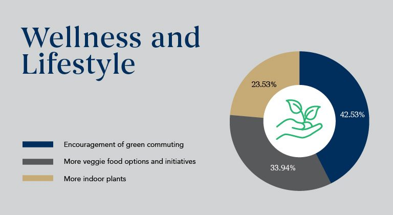 Wellness-and-lifestyle_Sustainability-Results1