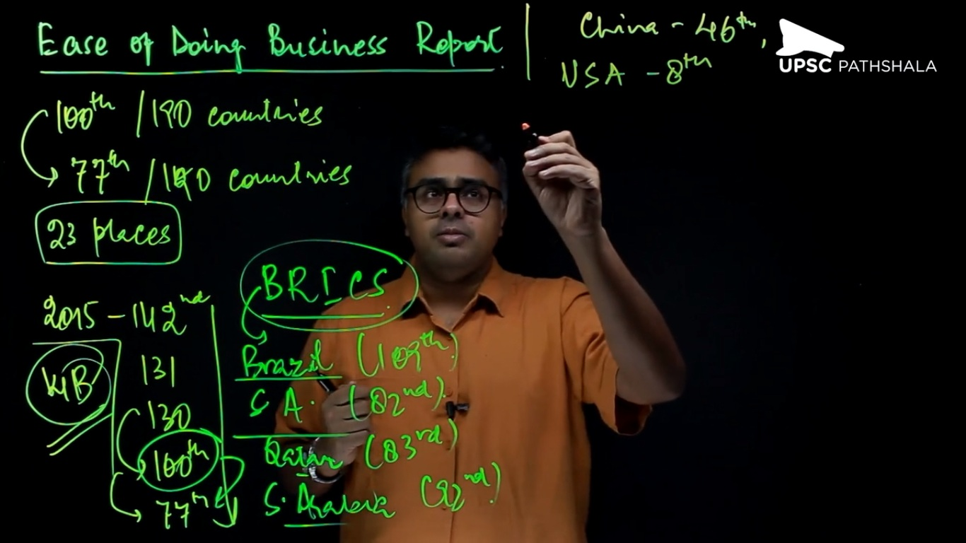 Ease of Doing Business Report