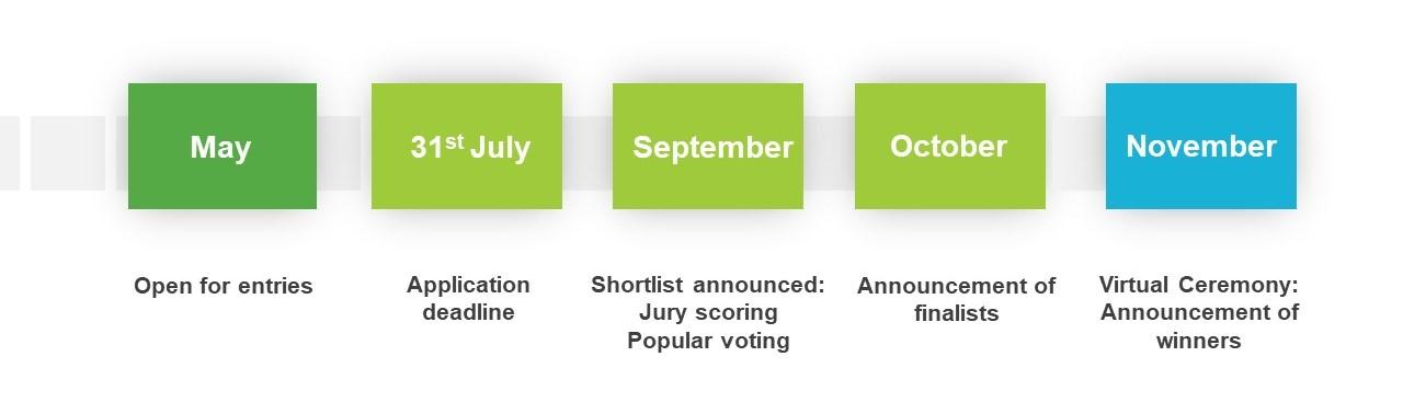 Award Timeline | International V-Label Awards