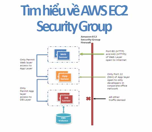 tim-hieu-ec2-security-group-feature